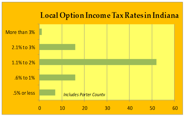 Local Option Income Tax Rates in Indiana Graph